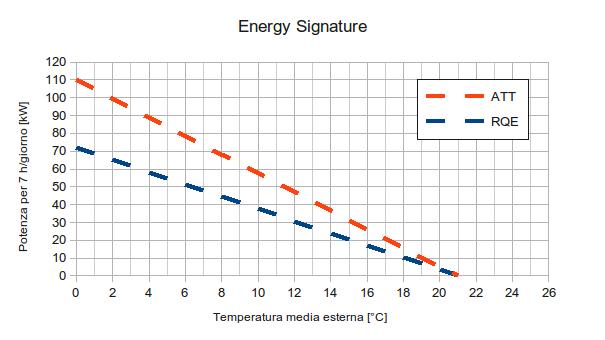 Firma Energetica di Potenza - Energy Signature