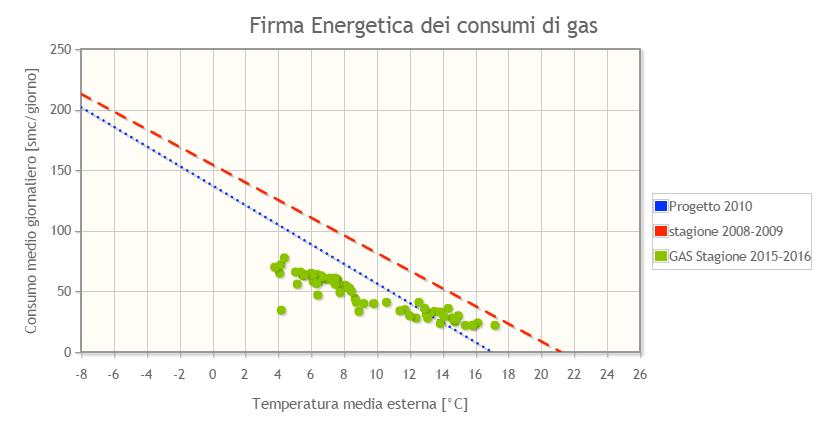 Firma Energetica dei Consumi