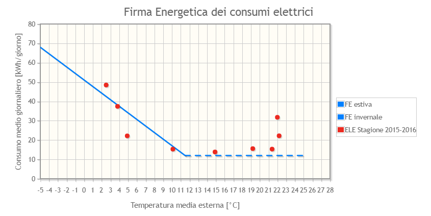 firma energetica casa attiva galliate