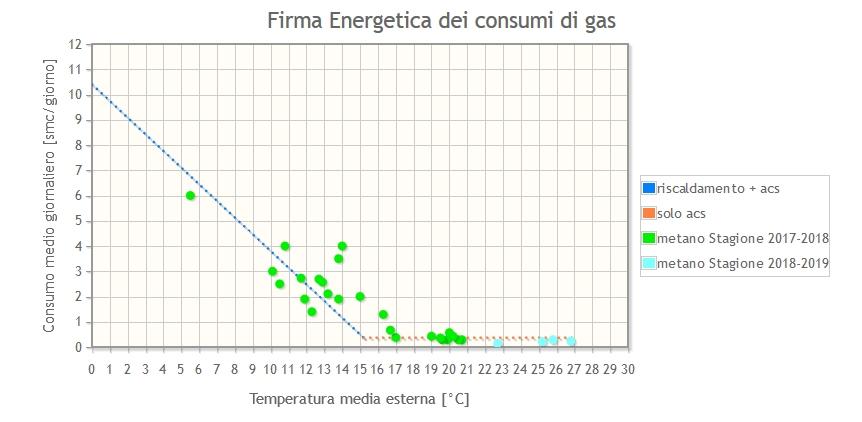 firma energetica dei consumi di gas